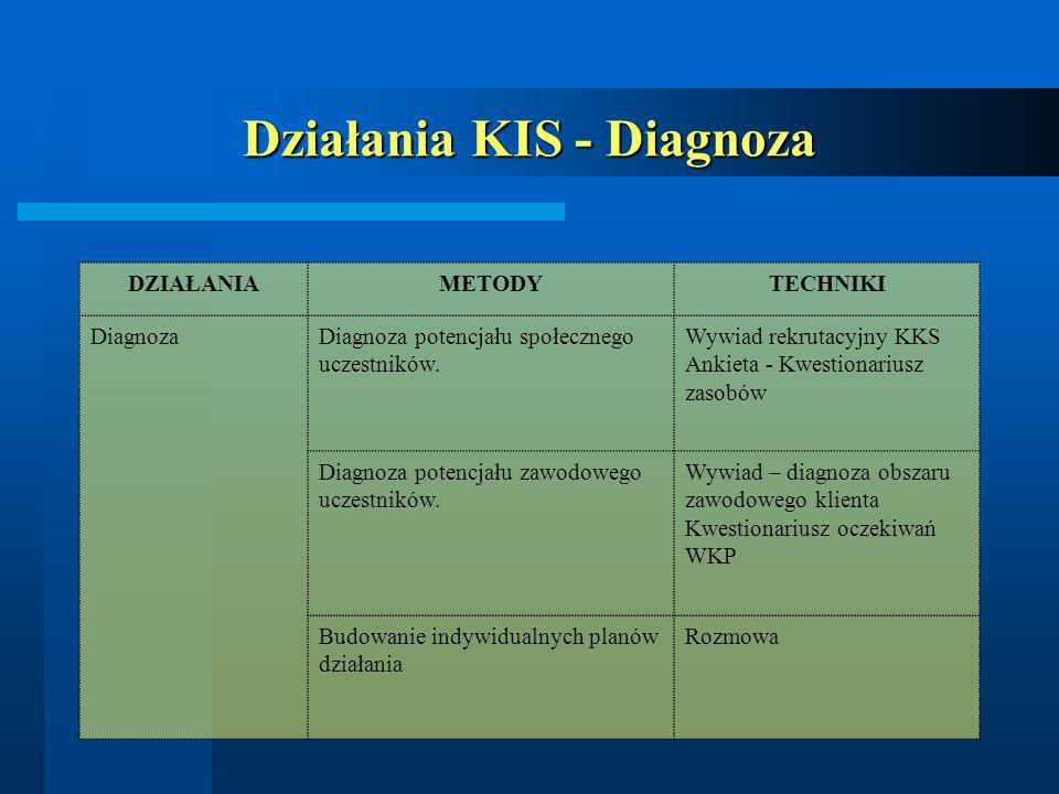 Działania KIS - Diagnoza DZIAŁANIAMETODYTECHNIKI DiagnozaDiagnoza potencjału społecznego uczestników. Wywiad rekrutacyjny KKS Ankieta - Kwestionariusz