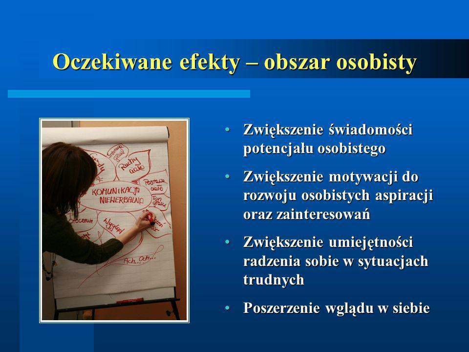 Oczekiwane efekty – obszar osobisty Zwiększenie świadomości potencjału osobistegoZwiększenie świadomości potencjału osobistego Zwiększenie motywacji d