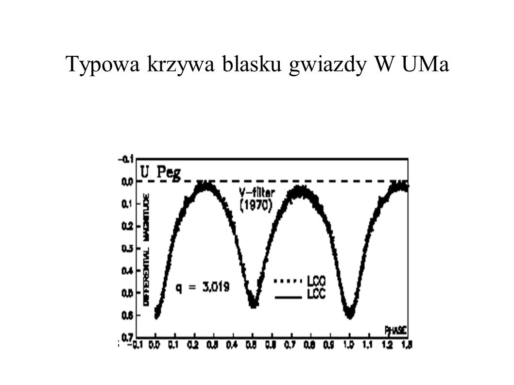 Typowa krzywa blasku gwiazdy W UMa