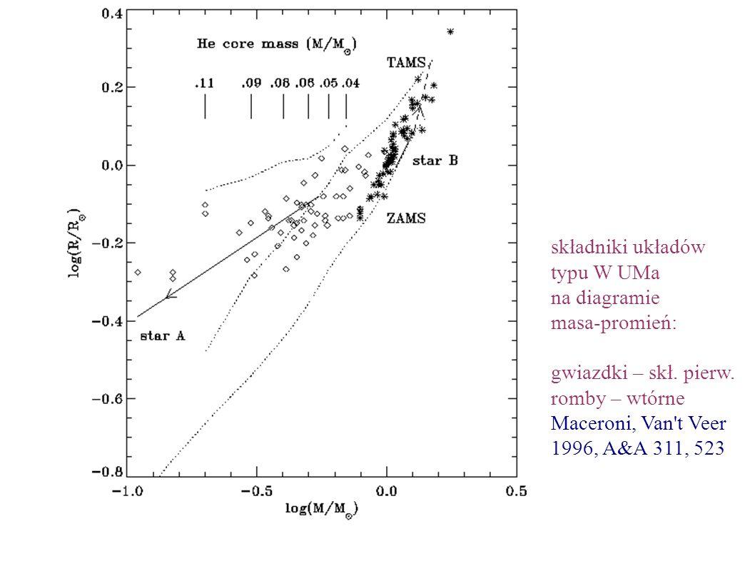 składniki układów typu W UMa na diagramie masa-promień: gwiazdki – skł.