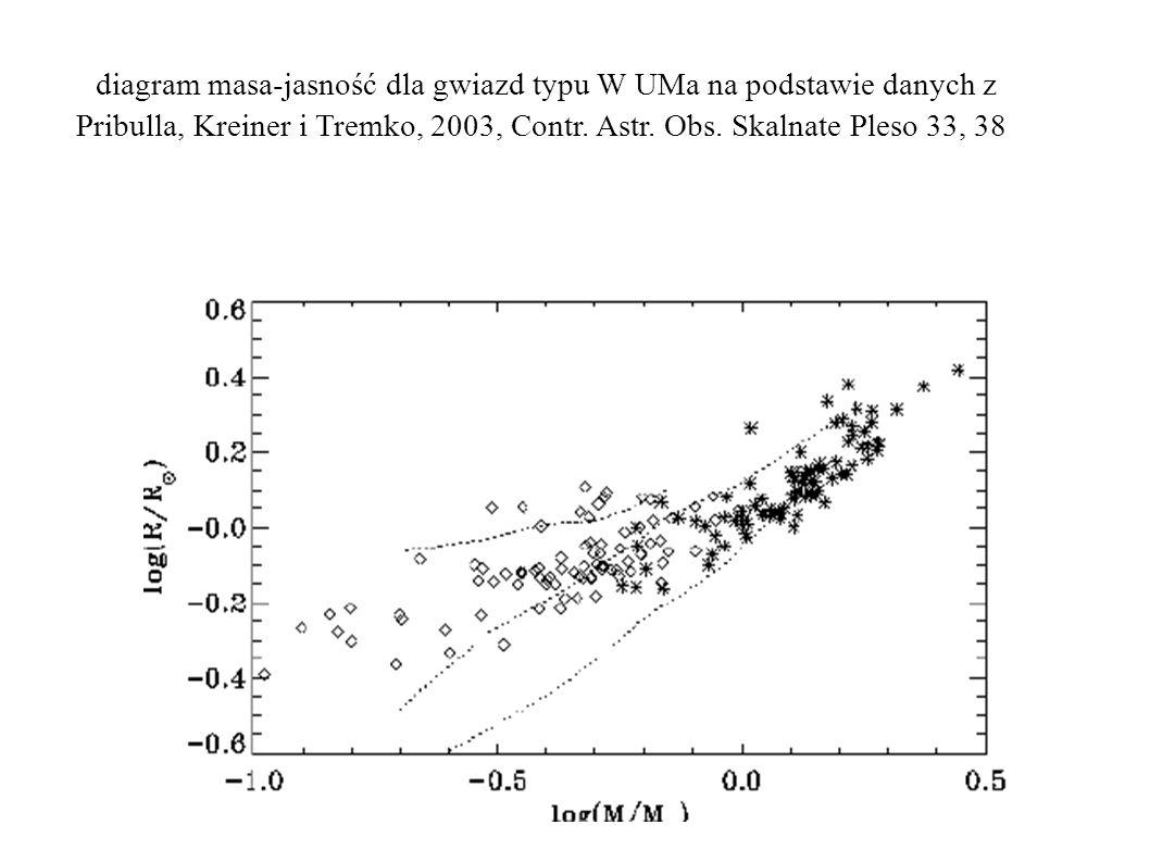 diagram masa-jasność dla gwiazd typu W UMa na podstawie danych z Pribulla, Kreiner i Tremko, 2003, Contr.