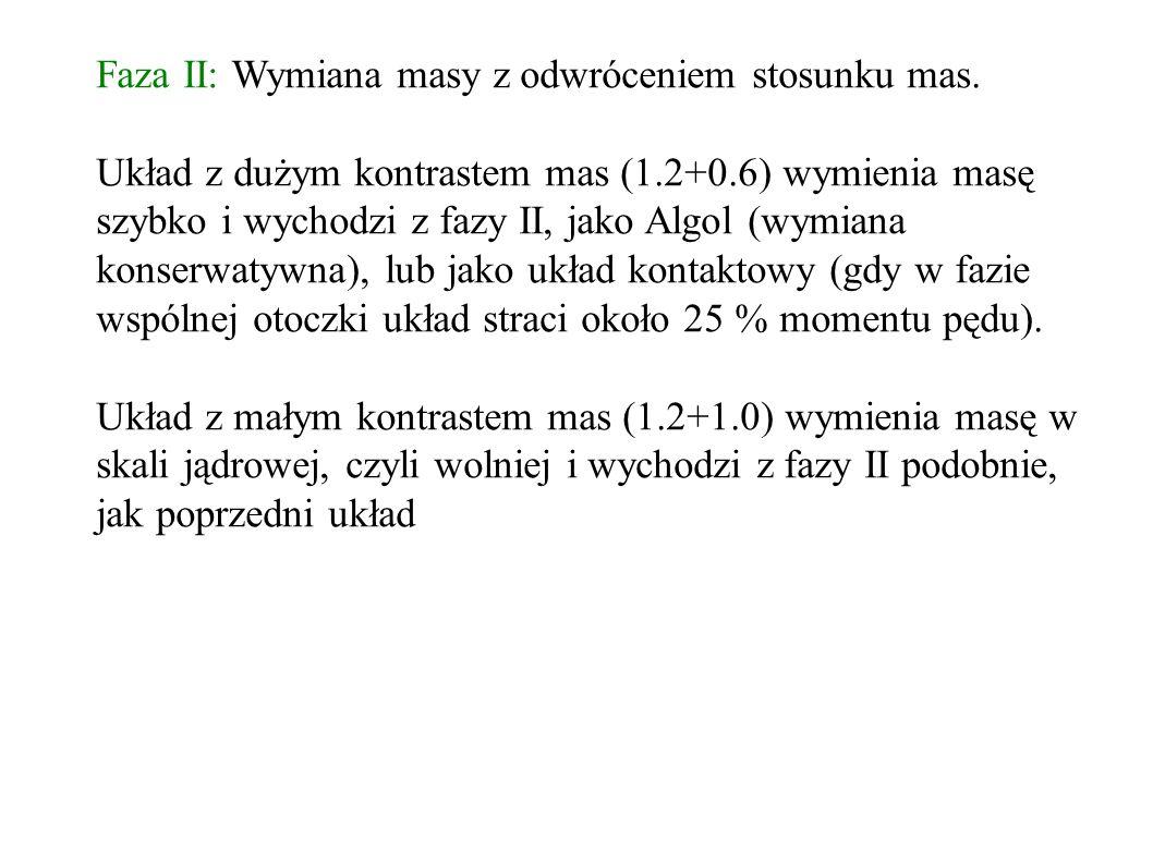Faza II: Wymiana masy z odwróceniem stosunku mas.
