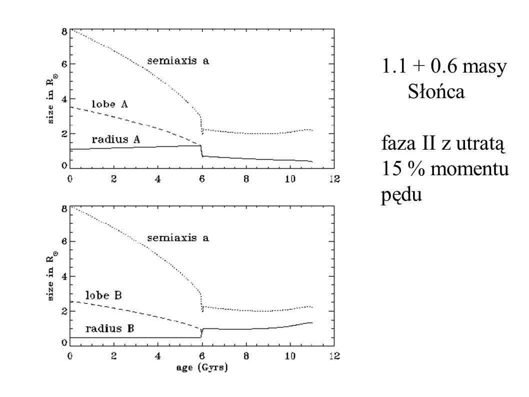 1.1 + 0.6 masy Słońca faza II z utratą 15 % momentu pędu