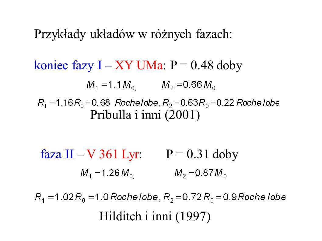 Przykłady układów w różnych fazach: koniec fazy I – XY UMa: P = 0.48 doby Pribulla i inni (2001) faza II – V 361 Lyr: P = 0.31 doby Hilditch i inni (1997)