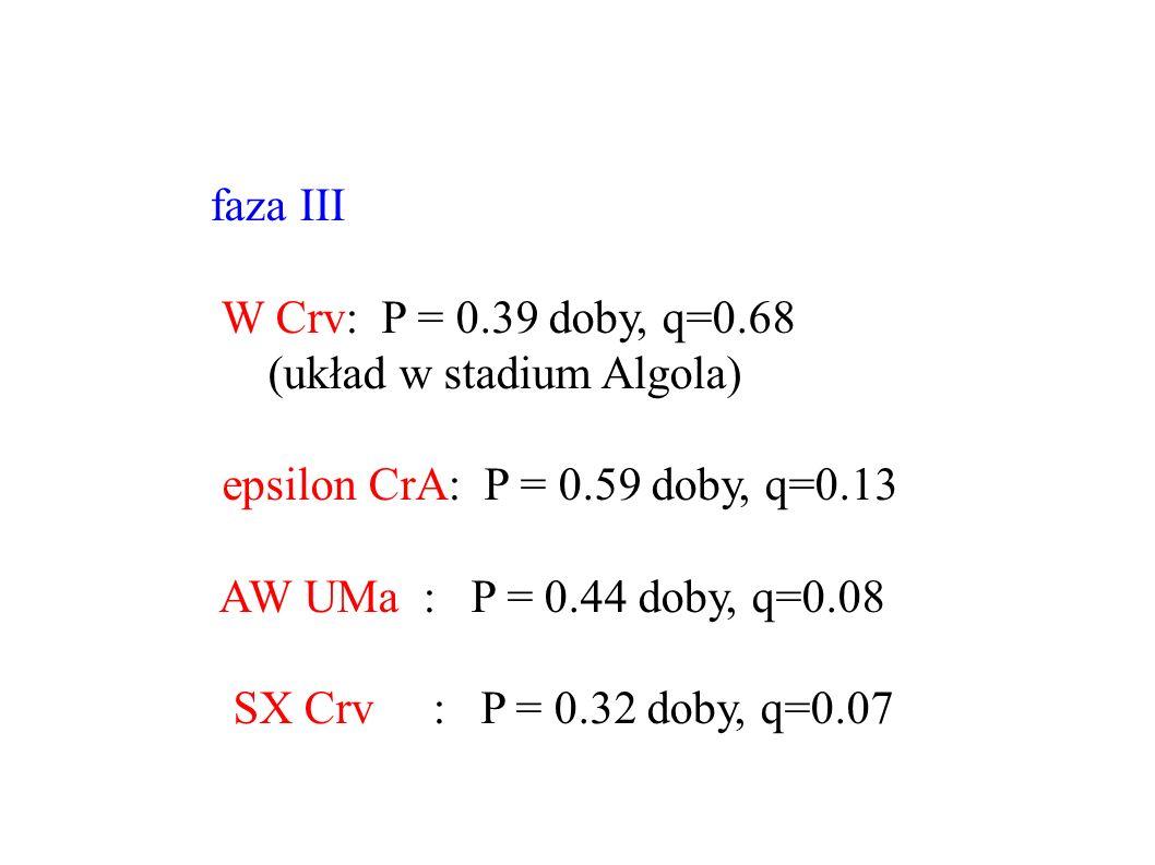 faza III W Crv: P = 0.39 doby, q=0.68 (układ w stadium Algola) epsilon CrA: P = 0.59 doby, q=0.13 AW UMa : P = 0.44 doby, q=0.08 SX Crv : P = 0.32 doby, q=0.07