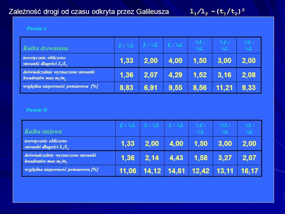 l 1 /l 2 ~(t 1 /t 2 ) 2 Zależność drogi od czasu odkryta przez Galileusza Pomiar I: Kulka drewniana L : ¾L L : ½LL : ¼L ¾L : ½L ¾L : ¼L ½L : ¼L teoret