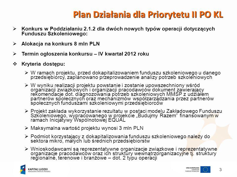 3 Plan Działania dla Priorytetu II PO KL Konkurs w Poddziałaniu 2.1.2 dla dwóch nowych typów operacji dotyczących Funduszu Szkoleniowego: Alokacja na