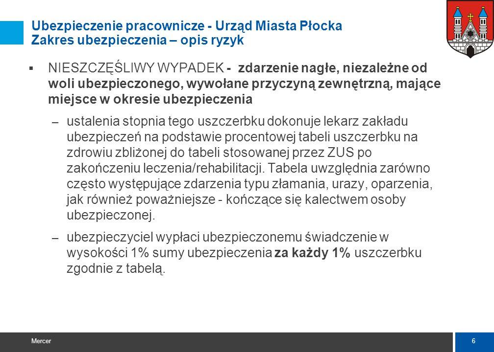 5 Mercer Ubezpieczenie pracownicze - Urząd Miasta Płocka Kategorie ubezpieczeniowe Zakres ubezpieczenia Wysokość świadczenia (w PLN) Aviva / PZU Kateg