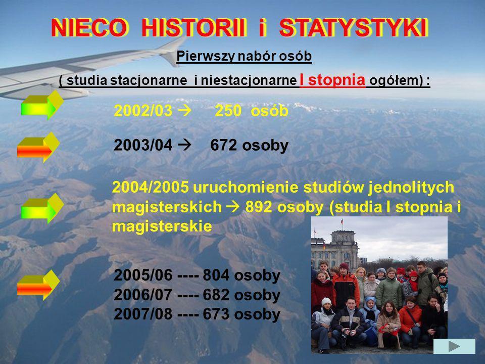 NIECO HISTORII i STATYSTYKI Pierwszy nabór osób ( studia stacjonarne i niestacjonarne I stopnia ogółem) : 2002/03 250 osób 2003/04 672 osoby 2004/2005