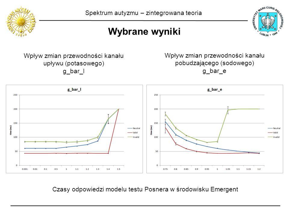 Spektrum autyzmu – zintegrowana teoria Wybrane wyniki Wpływ zmian przewodności kanału upływu (potasowego) g_bar_l Czasy odpowiedzi modelu testu Posner