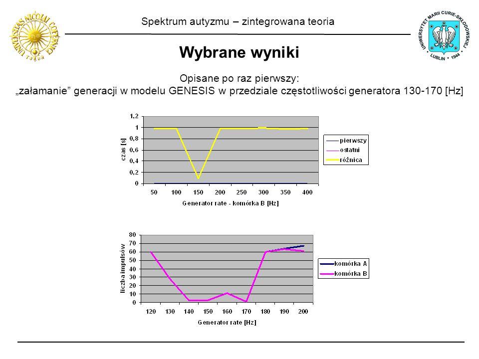 Spektrum autyzmu – zintegrowana teoria Wybrane wyniki Opisane po raz pierwszy: załamanie generacji w modelu GENESIS w przedziale częstotliwości genera