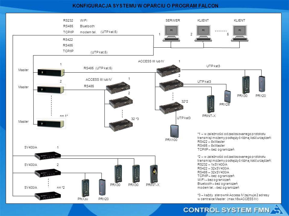 KONFIGURACJA SYSTEMU W OPARCIU O PROGRAM FALCON *2 – w zależności od zastosowanego protokołu transmisji możemy podłączyć różną ilość urządzeń: RS232 –