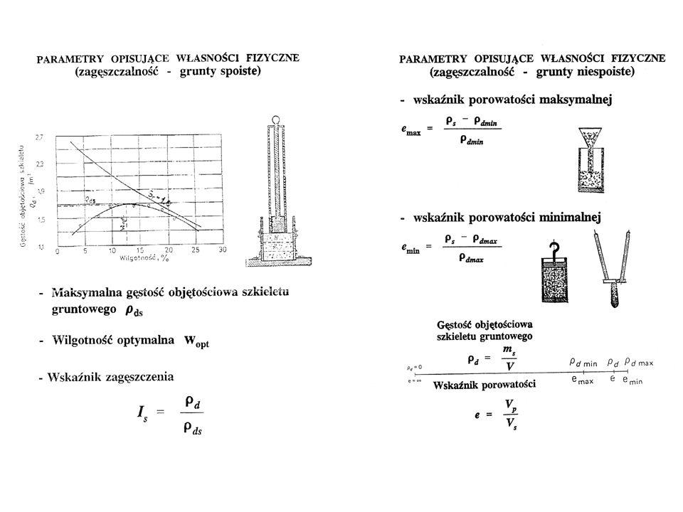 ZAGĘSZCZALNOŚĆ GRUNTU Podatność gruntu na zagęszczanie określona jest w znormalizowanej próbie Proctora. Z badania określa się wilgotność optymalną (w