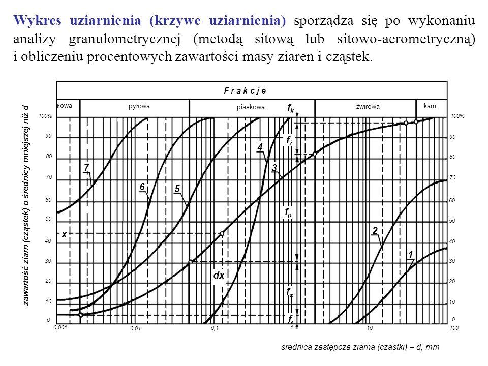 Wykres uziarnienia (krzywe uziarnienia) sporządza się po wykonaniu analizy granulometrycznej (metodą sitową lub sitowo-aerometryczną) i obliczeniu procentowych zawartości masy ziaren i cząstek.