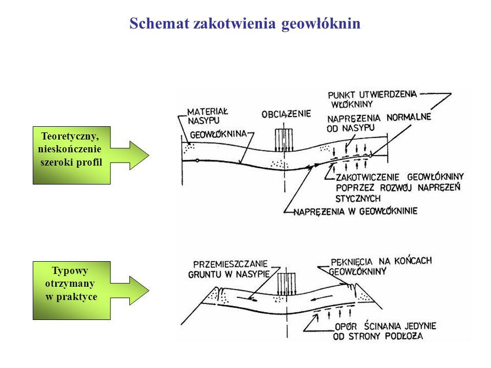 Schemat zakotwienia geowłóknin Teoretyczny, nieskończenie szeroki profil Typowy otrzymany w praktyce