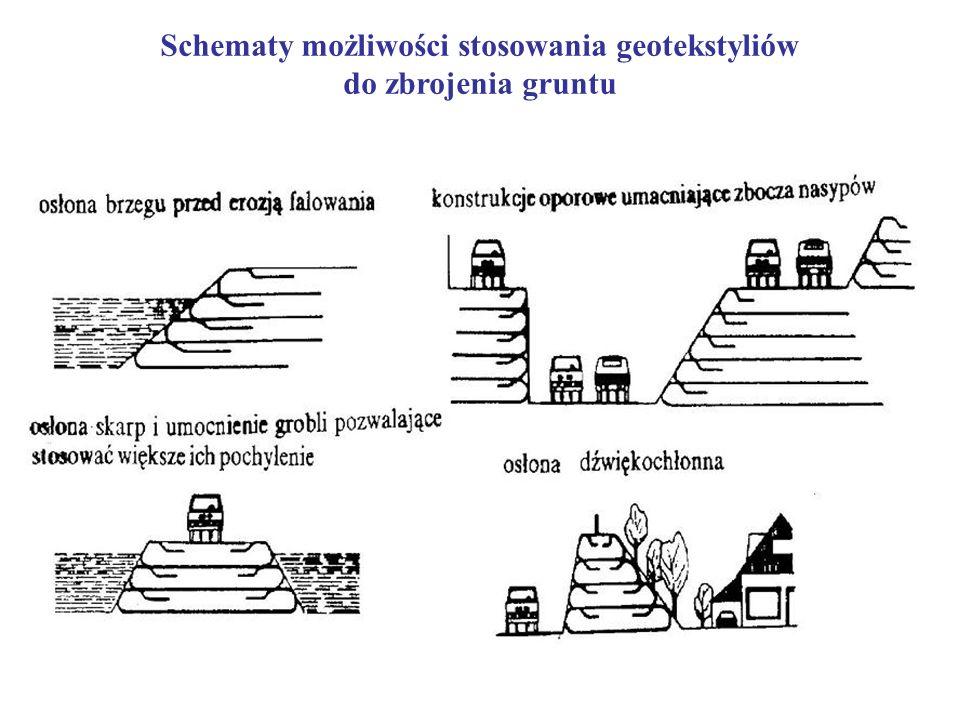 Schematy możliwości stosowania geotekstyliów do zbrojenia gruntu