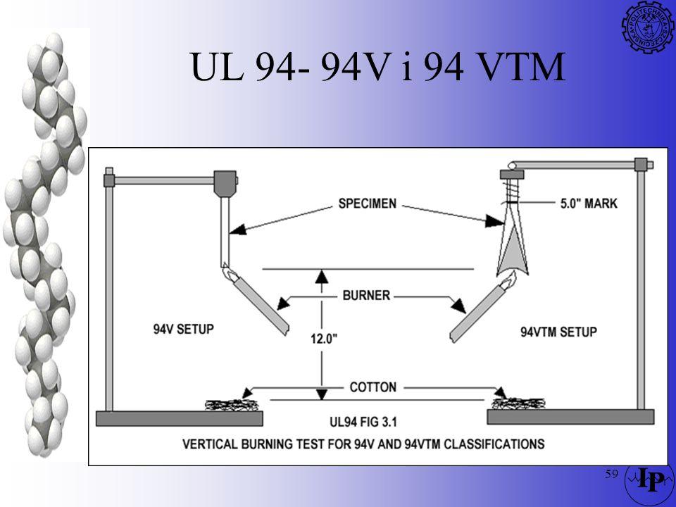 59 UL 94- 94V i 94 VTM