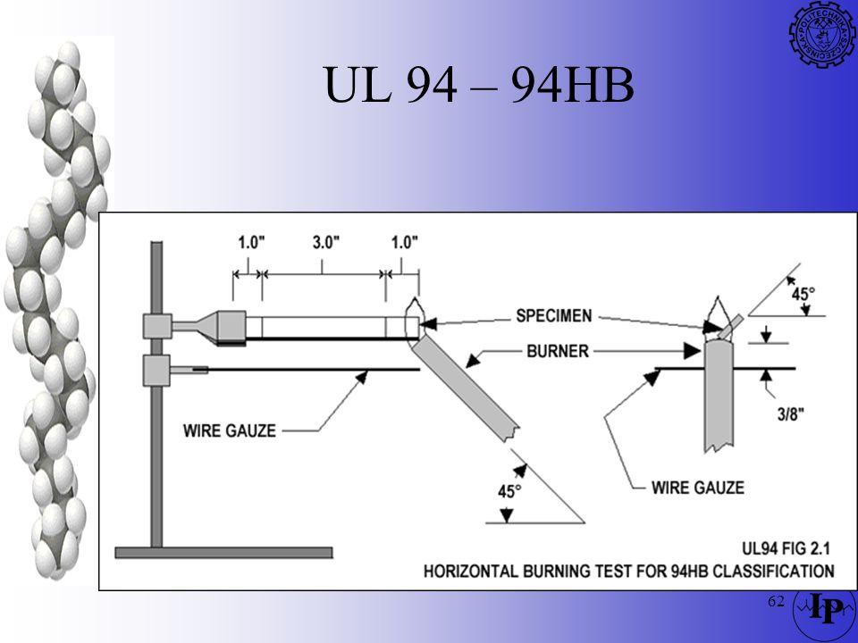 62 UL 94 – 94HB