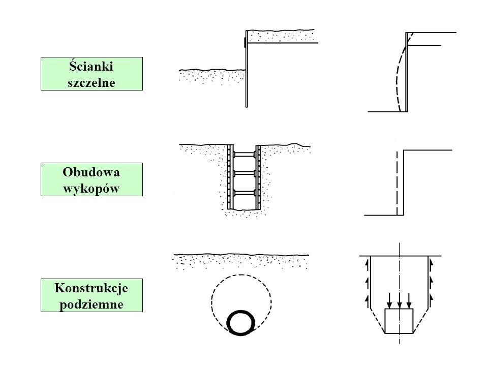 POSADOWIENIE BUDOWLI NA GRUNTACH Posadowienie bezpośrednie Ściany oporowe Posadowienie bezpośrednie Ściany oporowe Ścianki szczelne Obudowa wykopów Ko