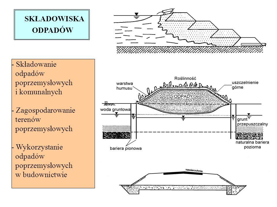 SKŁADOWISKA ODPADÓW - Składowanie odpadów poprzemysłowych i komunalnych - Zagospodarowanie terenów poprzemysłowych - Wykorzystanie odpadów poprzemysłowych w budownictwie