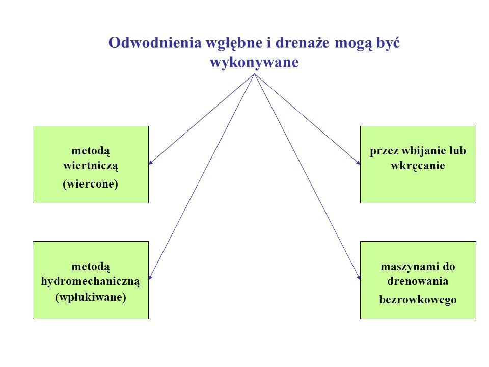 ODWODNIENIA WGŁĘBNE W zależności od kierunku lub odchylenia wbudowanych drenów od pionu, odwodnienia wgłębne mogą być Pionowe, Poziome i Ukośne. Ze wz