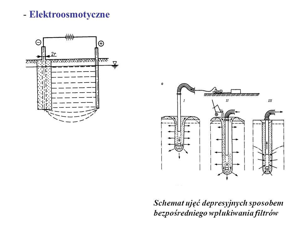 Ze względu na sposób dopływu wody do filtrów rozróżnia się odwodnienia : - Grawitacyjne (studnie), - Podciśnieniowe (igłofiltry i igłostudnie),