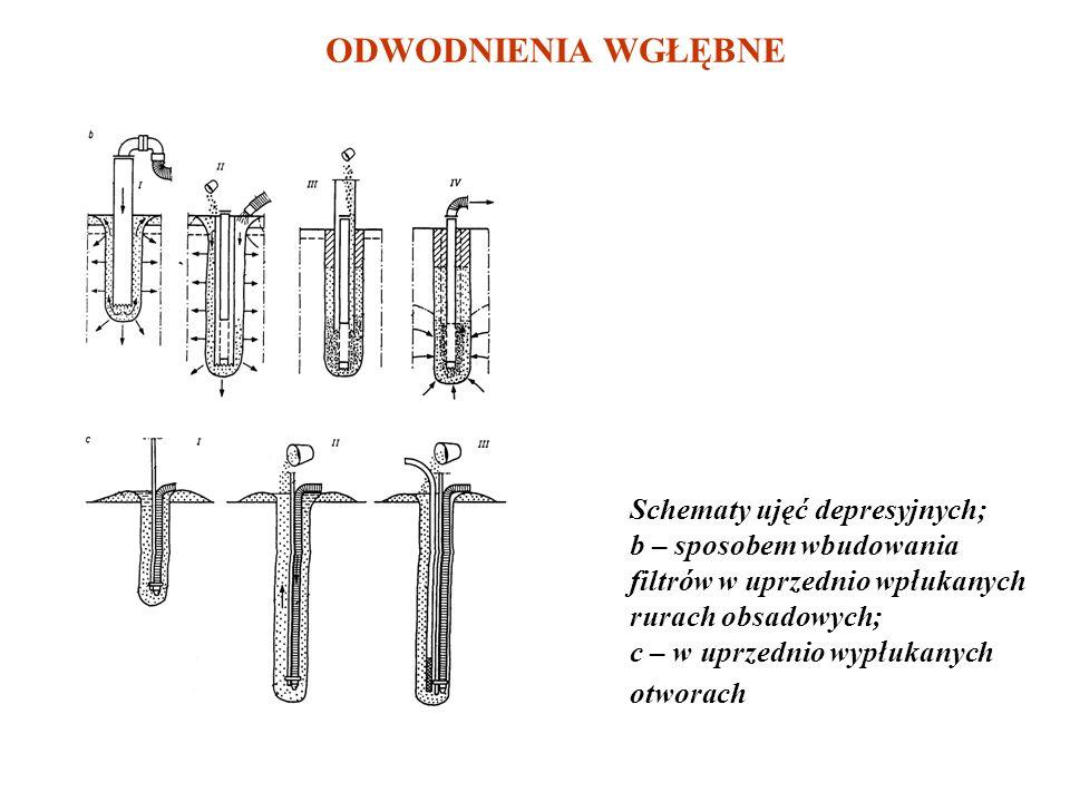 - Elektroosmotyczne Schemat ujęć depresyjnych sposobem bezpośredniego wpłukiwania filtrów