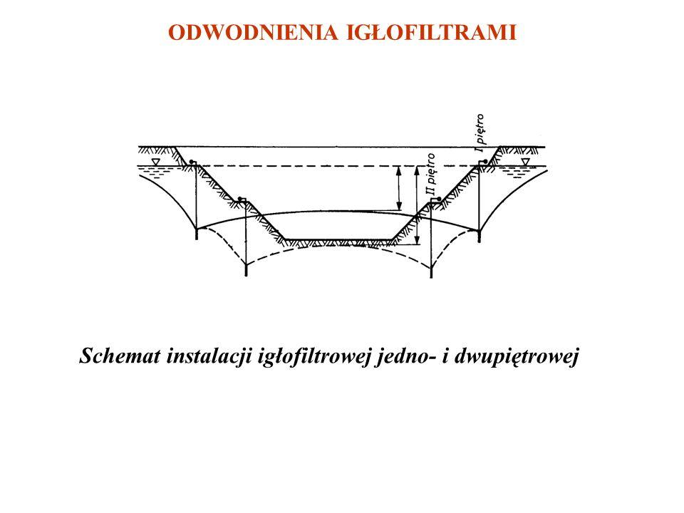Postępowanie w Okolicznościach Nieprzewidywalnych W przypadku wystąpienia zagrażających dla stateczności budowli osuwisk lub przebić hydraulicznych (k