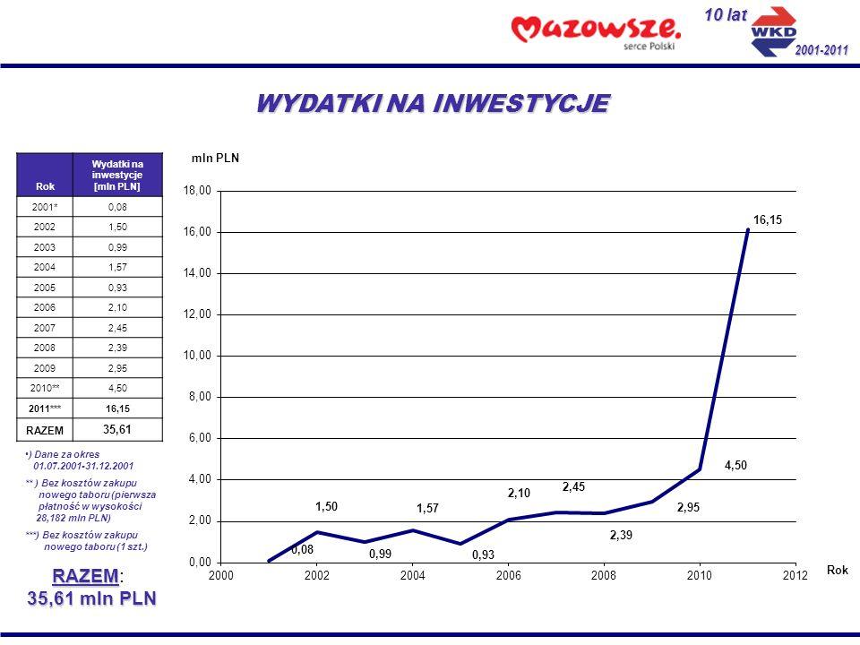 10 lat 2001-2011 WYDATKI NA INWESTYCJE Rok Wydatki na inwestycje [mln PLN] 2001*0,08 20021,50 20030,99 20041,57 20050,93 20062,10 20072,45 20082,39 20