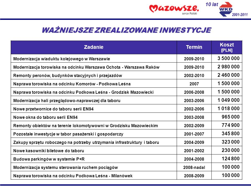 10 lat 2001-2011 WAŻNIEJSZE ZREALIZOWANE INWESTYCJE ZadanieTermin Koszt [PLN] Modernizacja wiaduktu kolejowego w Warszawie2009-2010 3 500 000 Moderniz