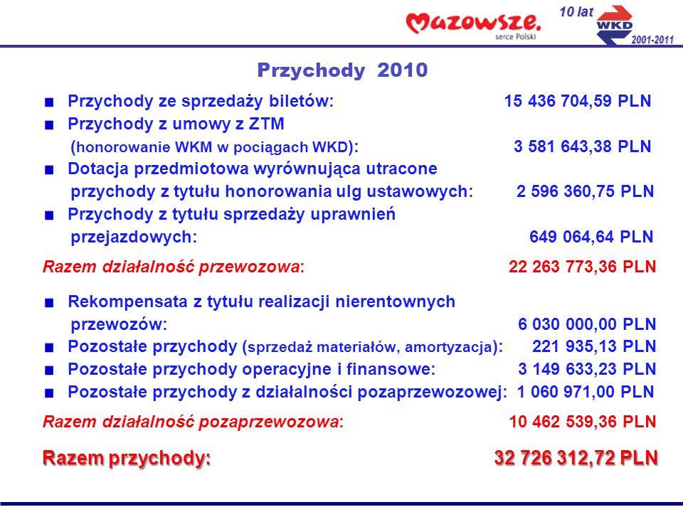 Przychody 2010 Przychody ze sprzedaży biletów: 15 436 704,59 PLN Przychody z umowy z ZTM ( honorowanie WKM w pociągach WKD ): 3 581 643,38 PLN Dotacja