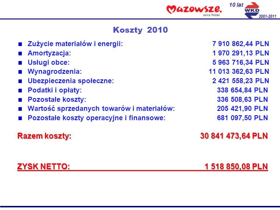 Koszty 2010 Zużycie materiałów i energii: 7 910 862,44 PLN Amortyzacja: 1 970 291,13 PLN Usługi obce: 5 963 716,34 PLN Wynagrodzenia: 11 013 362,63 PL