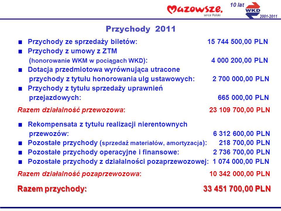 Przychody 2011 Przychody ze sprzedaży biletów: 15 744 500,00 PLN Przychody z umowy z ZTM ( honorowanie WKM w pociągach WKD ): 4 000 200,00 PLN Dotacja