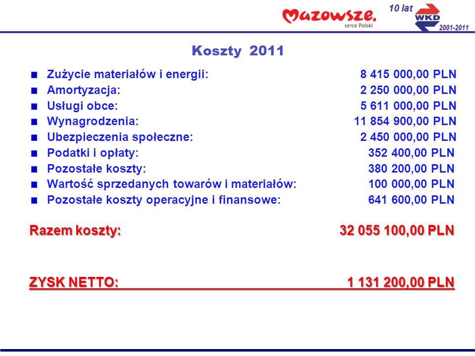 Koszty 2011 Zużycie materiałów i energii: 8 415 000,00 PLN Amortyzacja: 2 250 000,00 PLN Usługi obce: 5 611 000,00 PLN Wynagrodzenia: 11 854 900,00 PL
