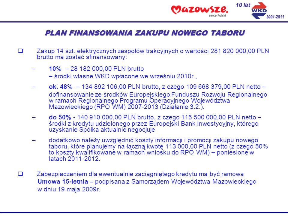 PLAN FINANSOWANIA ZAKUPU NOWEGO TABORU Zakup 14 szt. elektrycznych zespołów trakcyjnych o wartości 281 820 000,00 PLN brutto ma zostać sfinansowany: –