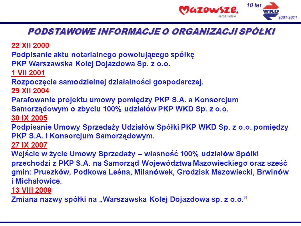 Przychody 2010 Przychody ze sprzedaży biletów: 15 436 704,59 PLN Przychody z umowy z ZTM ( honorowanie WKM w pociągach WKD ): 3 581 643,38 PLN Dotacja przedmiotowa wyrównująca utracone przychody z tytułu honorowania ulg ustawowych: 2 596 360,75 PLN Przychody z tytułu sprzedaży uprawnień przejazdowych: 649 064,64 PLN Razem działalność przewozowa: 22 263 773,36 PLN Rekompensata z tytułu realizacji nierentownych przewozów: 6 030 000,00 PLN Pozostałe przychody ( sprzedaż materiałów, amortyzacja ): 221 935,13 PLN Pozostałe przychody operacyjne i finansowe: 3 149 633,23 PLN Pozostałe przychody z działalności pozaprzewozowej: 1 060 971,00 PLN Razem działalność pozaprzewozowa: 10 462 539,36 PLN Razem przychody: 32 726 312,72 PLN 10 lat 2001-2011