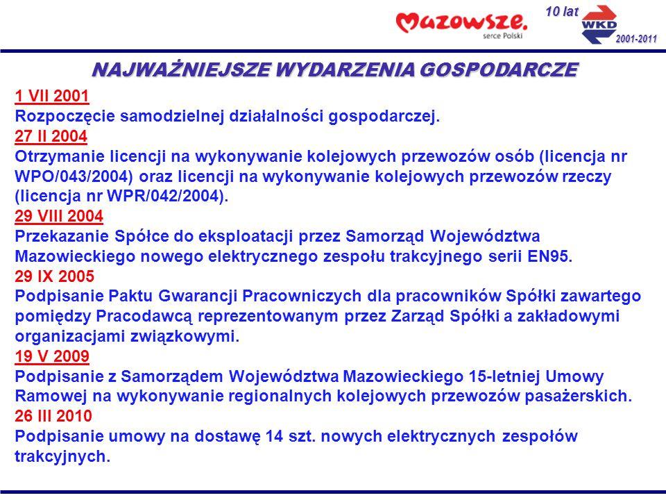 10 lat 2001-2011 CHARAKTER PROWADZONEJ DZIAŁALNOŚCI 1.