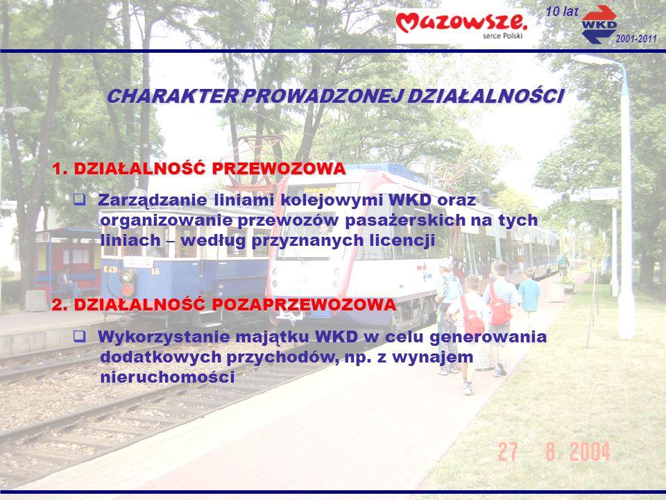 Przychody 2011 Przychody ze sprzedaży biletów: 15 744 500,00 PLN Przychody z umowy z ZTM ( honorowanie WKM w pociągach WKD ): 4 000 200,00 PLN Dotacja przedmiotowa wyrównująca utracone przychody z tytułu honorowania ulg ustawowych: 2 700 000,00 PLN Przychody z tytułu sprzedaży uprawnień przejazdowych: 665 000,00 PLN Razem działalność przewozowa: 23 109 700,00 PLN Rekompensata z tytułu realizacji nierentownych przewozów: 6 312 600,00 PLN Pozostałe przychody ( sprzedaż materiałów, amortyzacja ): 218 700,00 PLN Pozostałe przychody operacyjne i finansowe: 2 736 700,00 PLN Pozostałe przychody z działalności pozaprzewozowej: 1 074 000,00 PLN Razem działalność pozaprzewozowa: 10 342 000,00 PLN Razem przychody: 33 451 700,00 PLN 10 lat 2001-2011
