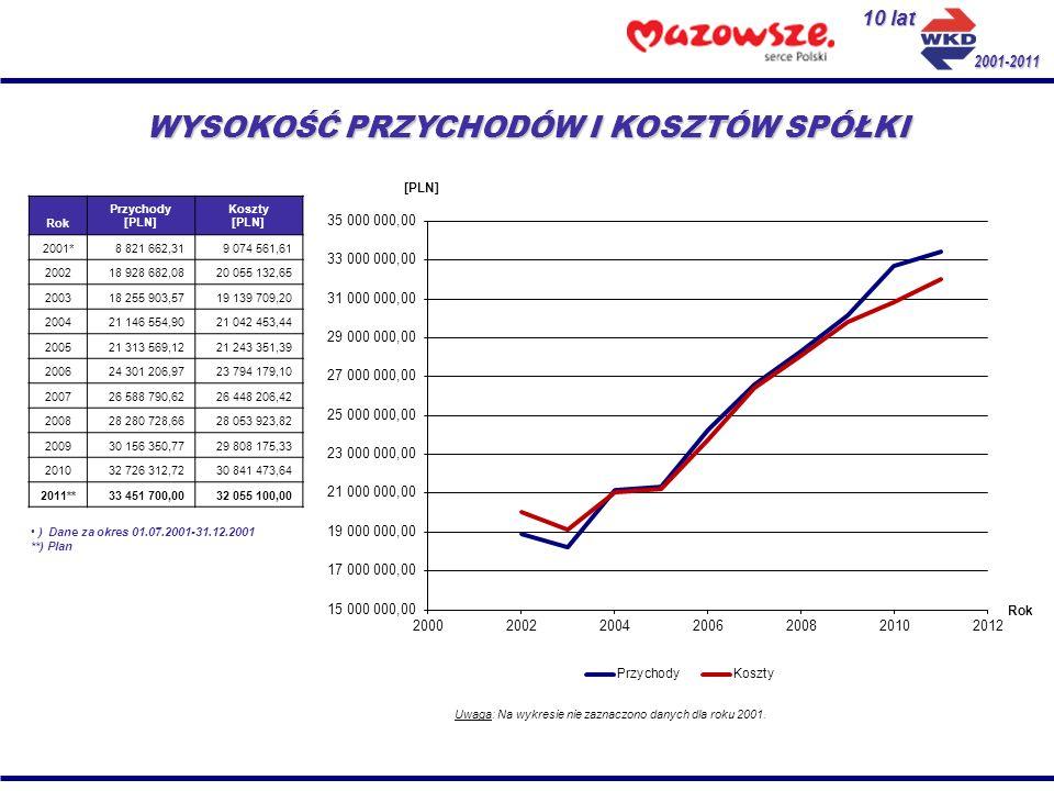 Koszty 2011 Zużycie materiałów i energii: 8 415 000,00 PLN Amortyzacja: 2 250 000,00 PLN Usługi obce: 5 611 000,00 PLN Wynagrodzenia: 11 854 900,00 PLN Ubezpieczenia społeczne: 2 450 000,00 PLN Podatki i opłaty: 352 400,00 PLN Pozostałe koszty: 380 200,00 PLN Wartość sprzedanych towarów i materiałów: 100 000,00 PLN Pozostałe koszty operacyjne i finansowe: 641 600,00 PLN Razem koszty: 32 055 100,00 PLN ZYSK NETTO: 1 131 200,00 PLN 10 lat 2001-2011