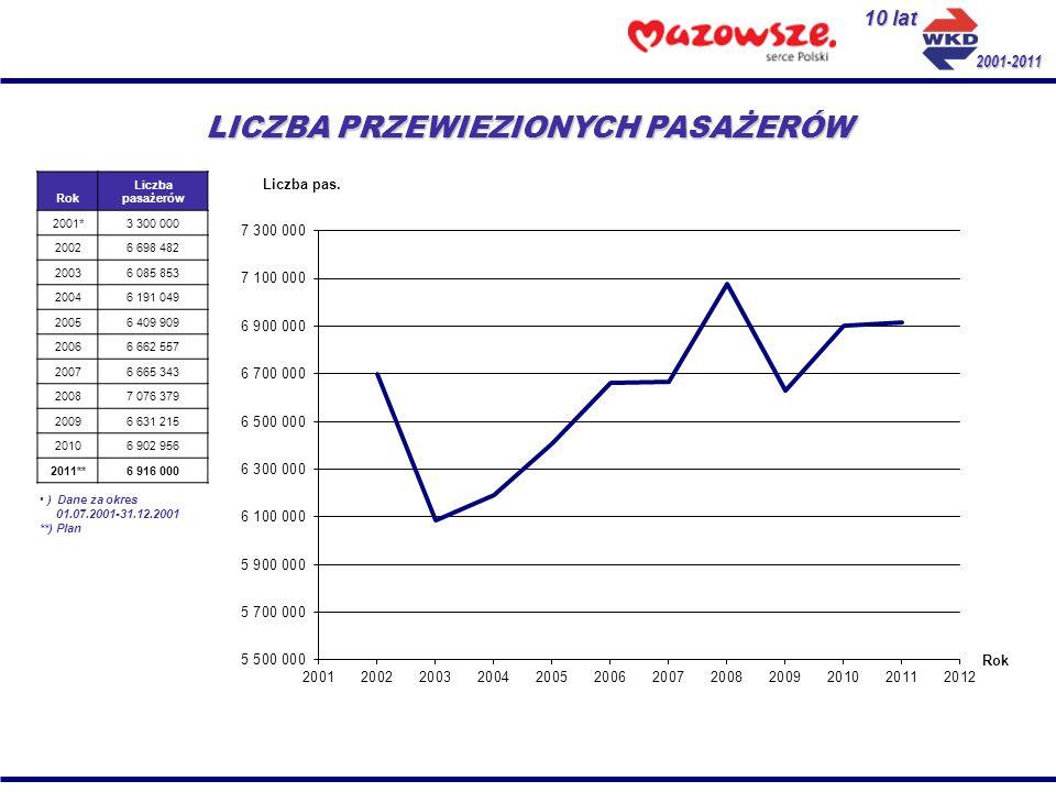 2001-2011 KIERUNKI ROZWOJU Strategia rozwoju Warszawskiej Kolei Dojazdowej w najbliższych latach jest ściśle związana z zamierzeniami jej właścicieli: Samorządu Województwa Mazowieckiego oraz 6 gmin, na których terenie realizowane są pasażerskie przewozy kolejowe.