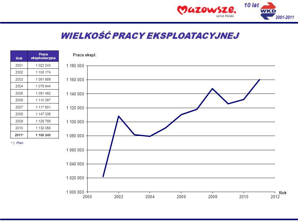 10 lat 2001-2011 LICZBA URUCHAMIANYCH POCIĄGÓW Rok Liczba pociągów 200198 2002114 2003120 2004120 2005123 2006123 2007129 2008129 2009129 2010129 2011*129 ) Plan