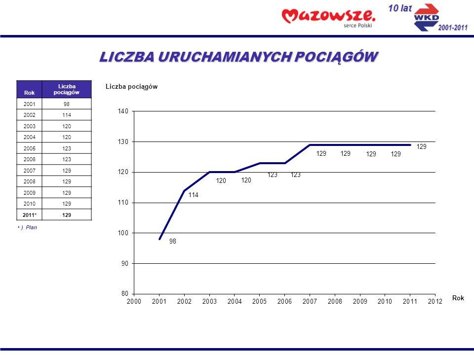 10 lat 2001-2011 LICZBA URUCHAMIANYCH POCIĄGÓW Rok Liczba pociągów 200198 2002114 2003120 2004120 2005123 2006123 2007129 2008129 2009129 2010129 2011