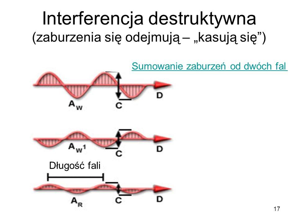17 Interferencja destruktywna (zaburzenia się odejmują – kasują się) Długość fali Sumowanie zaburzeń od dwóch fal
