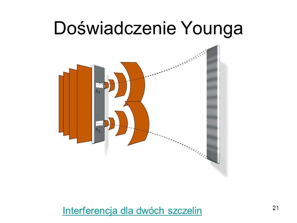 21 Doświadczenie Younga Interferencja dla dwóch szczelin