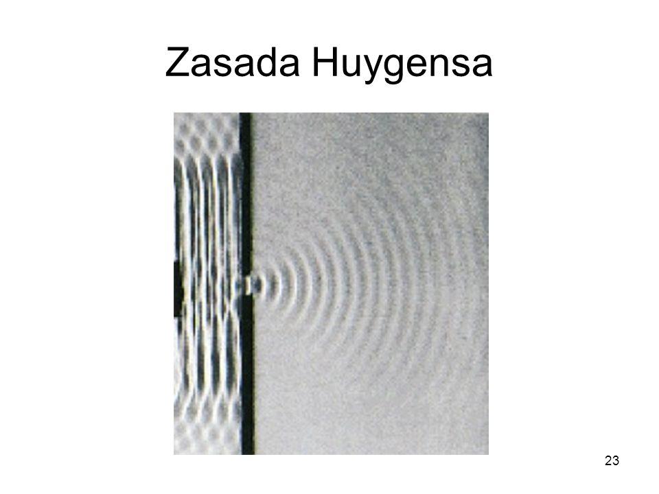 23 Zasada Huygensa