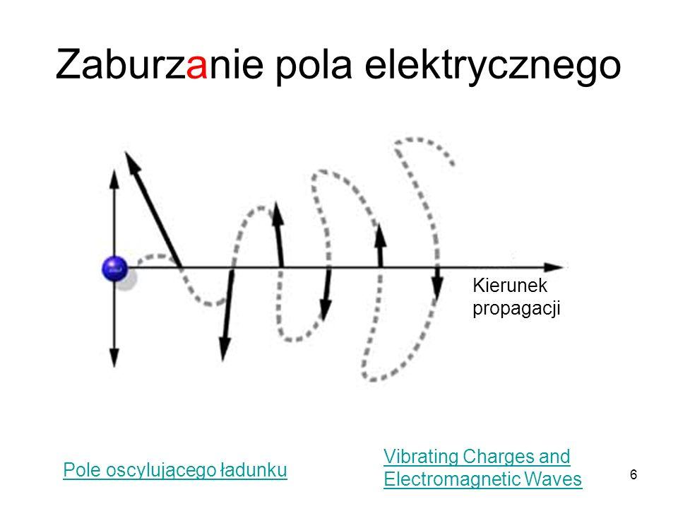 6 Zaburzanie pola elektrycznego Pole oscylującego ładunku Vibrating Charges and Electromagnetic Waves Kierunek propagacji