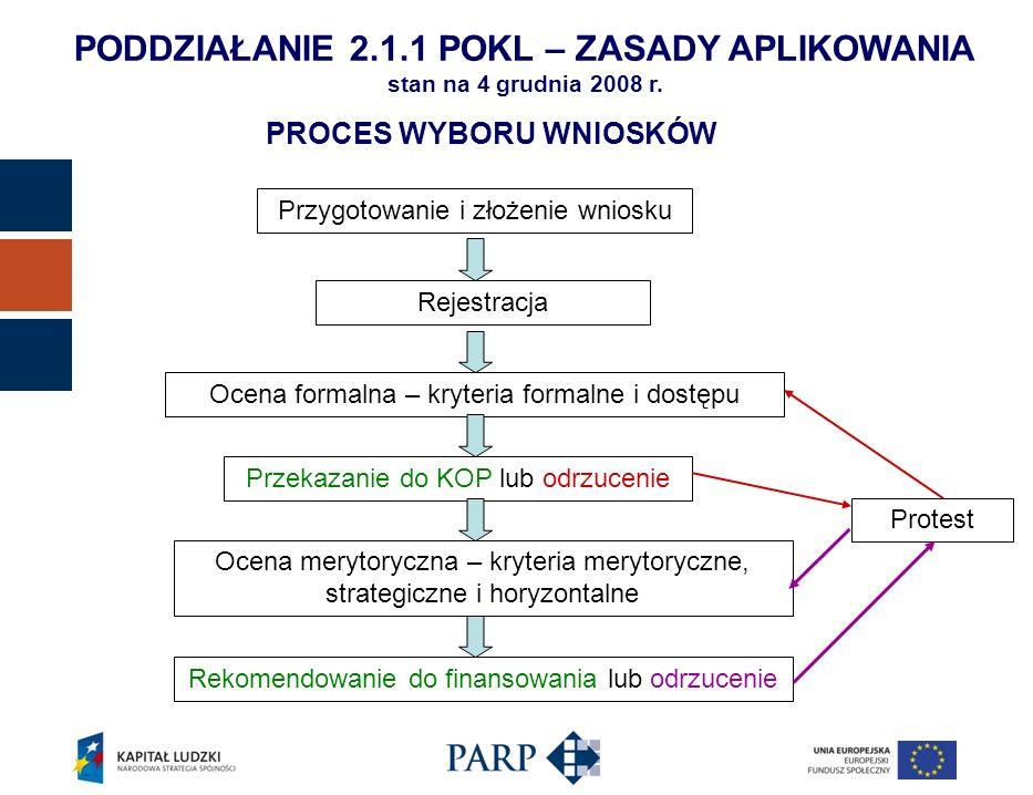 Kryteria horyzontalne Zgodność z politykami wspólnotowymi (w tym: polityką równych szans i koncepcją zrównoważonego rozwoju) oraz prawodawstwem wspólnotowym zgodność z prawodawstwem krajowym Zgodność ze Szczegółowym opisem Priorytetów PO KL PODDZIAŁANIE 2.1.1 POKL – ZASADY APLIKOWANIA stan na 4 grudnia 2008 r.