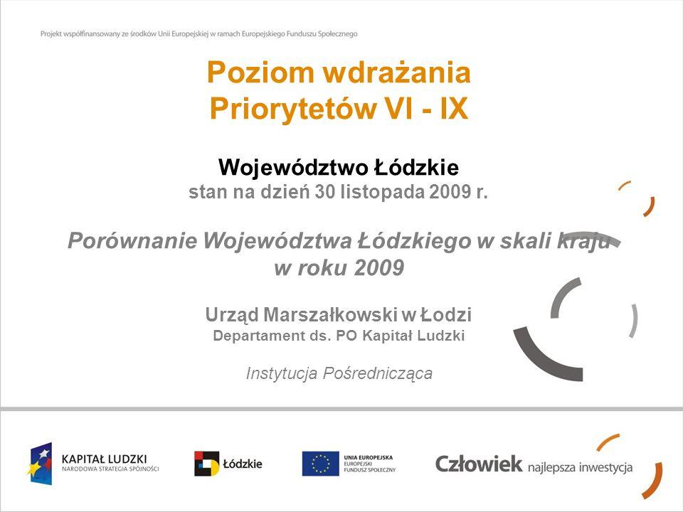 Poziom wdrażania Priorytetów VI - IX Województwo Łódzkie stan na dzień 30 listopada 2009 r. Porównanie Województwa Łódzkiego w skali kraju w roku 2009