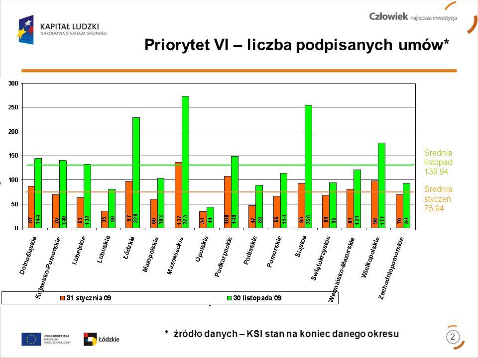 Priorytet VI – liczba podpisanych umów* * źródło danych – KSI stan na koniec danego okresu 2 Średnia listopad 139,94 Średnia styczeń 75,94