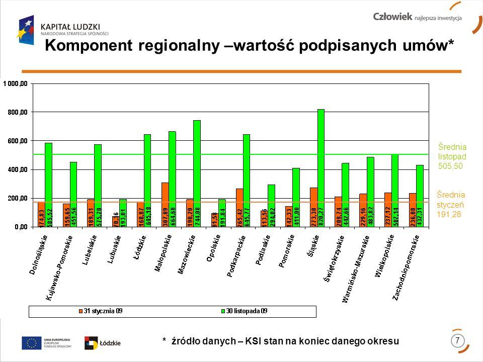 Komponent regionalny –wartość podpisanych umów* * źródło danych – KSI stan na koniec danego okresu 7 Średnia listopad 505,50 Średnia styczeń 191,28